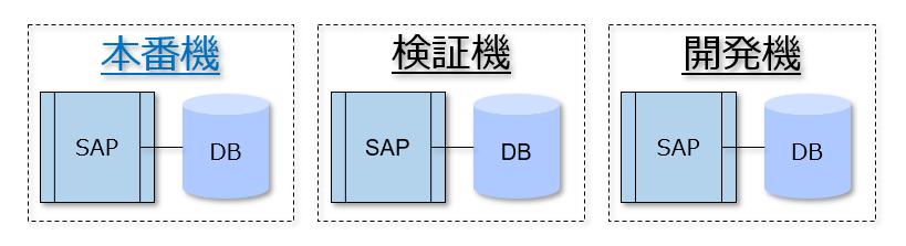 システム構成を「開発機」「検証機」「本番機」の3階層で構成することが基本