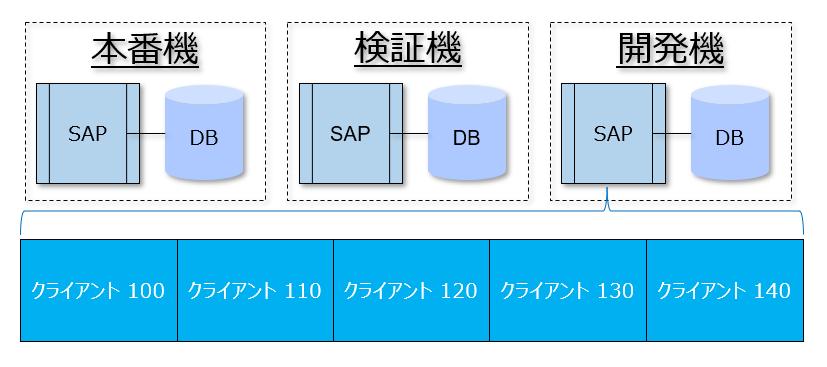 1つのシステム上に複数の環境を定義することができます。この複数の環境をSAPではクライアントと呼びます