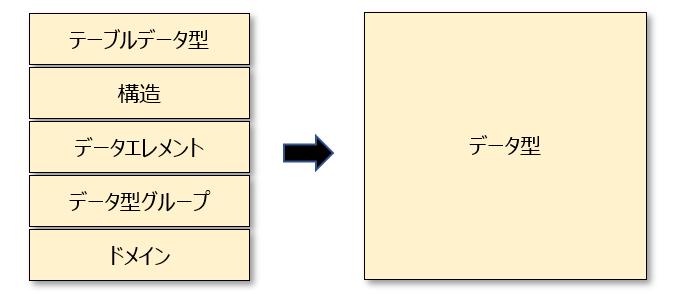 データ型は、DBオブジェクトのもとになる情報です。もう少しわかりやすい説明をすると「テーブルを構成する部品」がデータ型です。