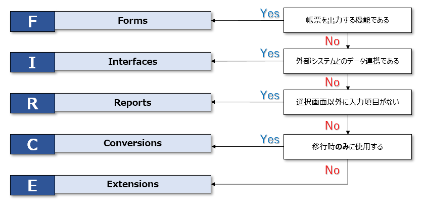RICEFの分類方法