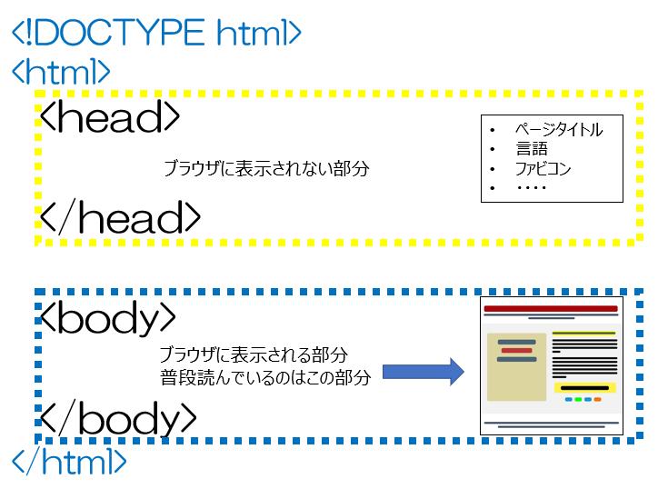 headタグは、ページ全体の情報のうち、読む人の目に入るコンテンツではなく、ページ全体の情報(前提となる情報)を定義していく役割を持ちます。