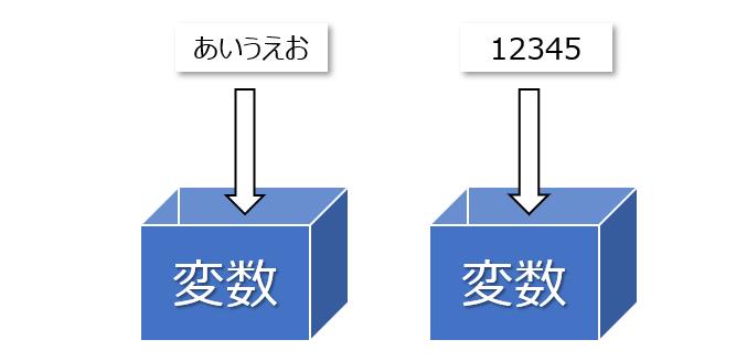 プログラムの実際の処理は、極論この「箱」の操作である、ということができます。数字や文字列などの実際の値を「箱」に格納して、編集したり計算したり、その結果を表示するために利用したりします。