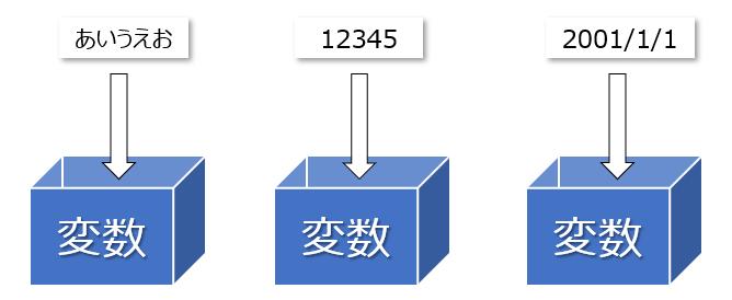 変数には、例えば数字や文字列、日付など様々な値を入れることができます。