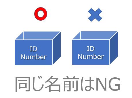 変数には必ず「名前」を付ける必要があり、且つその名前はプログラム内で一意である必要があります。例えば、同じ変数が2つ以上あると、プログラムエラーが発生してしまいます。