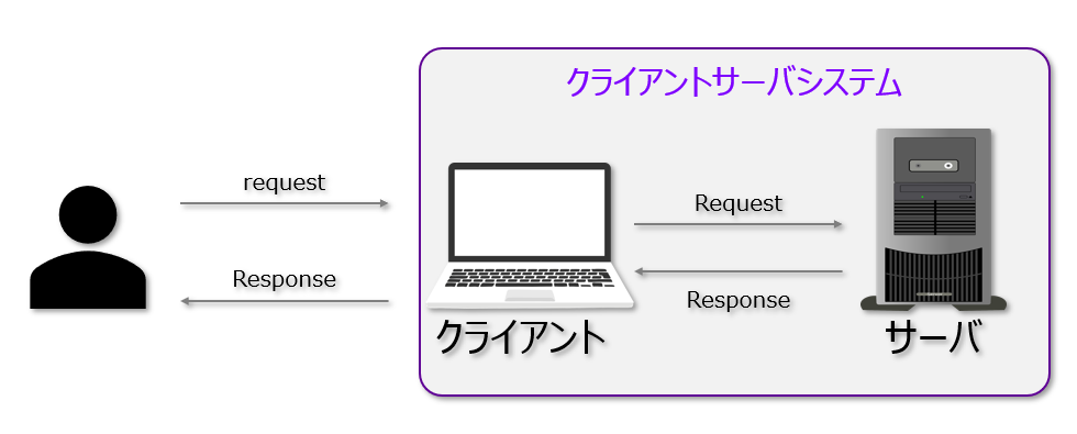 クライアントサーバシステムでポイントとなるのは、「クライアント」と「サーバ」です。一言で言えば「クライアント」と「サーバ」の2つから成り立つシステムのことを「クライアントサーバシステム」と呼んでいます。