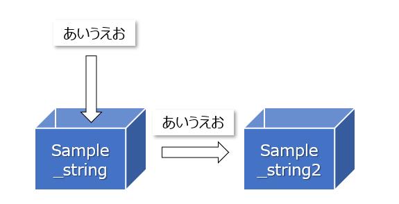 変数からまた別の変数に値を移すこともできます。