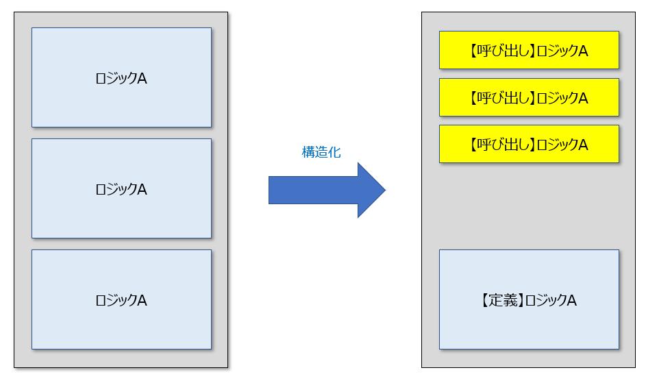プログラムをコーディングしていくと、同じような処理を複数回必要とする場合がでてきます。このようなタイミングで、当該処理を予め構造化しておいて、何度も呼び出す形で利用することができればコード全体の「構造化」と「効率化」を向上させることが可能です。