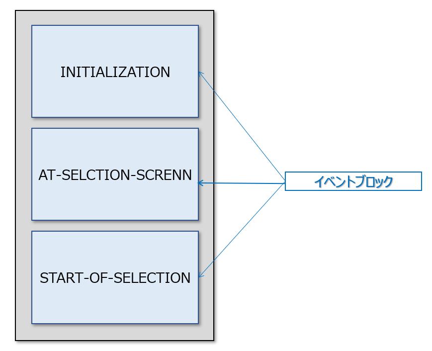 イベントドリブン,イベントブロック,ABAP