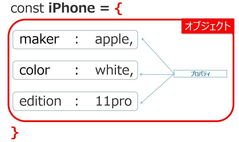 JavaScriptにおけるオブジェクトとはプロパティの集合体のこと