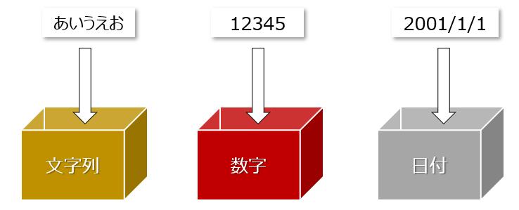 データ型とは、DATA命令で定義する変数(箱)の仕様を指定するもの。