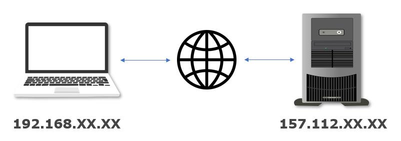 IPアドレス(Internet Protocol Address)とは、インターネットの世界における住所のこと。インターネットに接続する全てのコンピュータ(スマートフォン)1つ1つに、IPアドレスが割り当てられています。