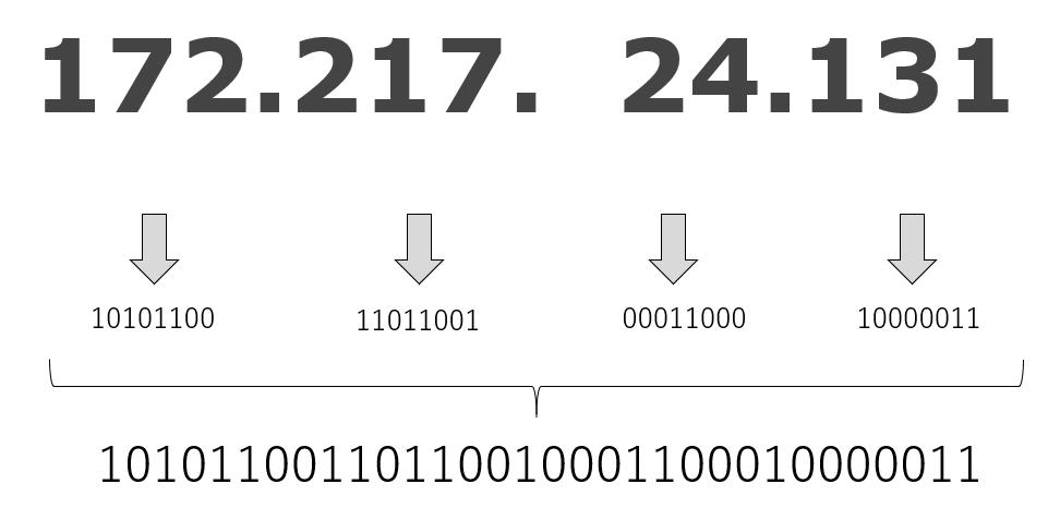 IPアドレス 二進数 変換