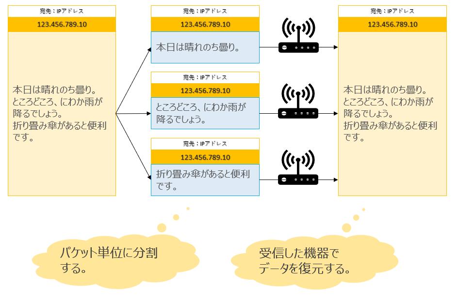 インターネット通信はパケット通信と呼ばれる仕組みで行われます。パケット通信では、届けたいデータをひとまとめにして届けるのではなく、届けたいデータを小さな単位で分割して送付します。