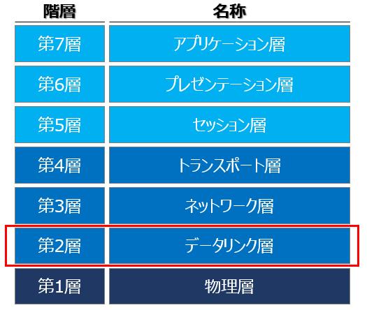 OSI参照モデル(第2層):データリンク層