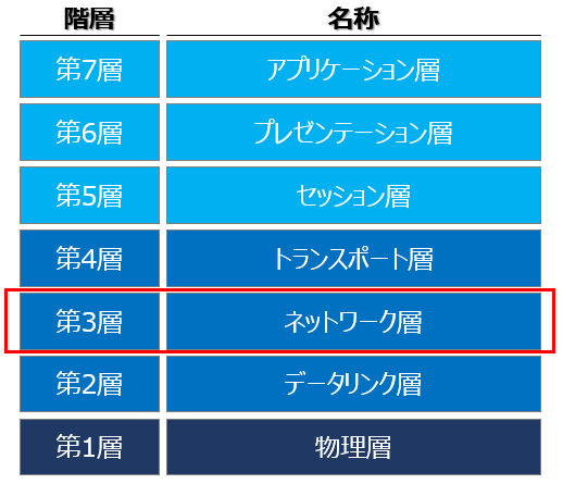 OSI参照モデル(第3層):ネットワーク層