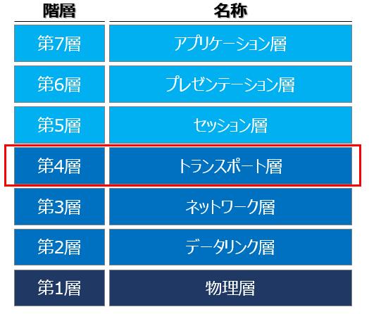 OSI参照モデル(第4層):トランスポート層