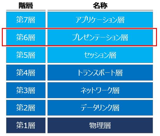 OSI参照モデル(第6層):プレゼンテーション層