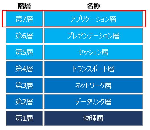 OSI参照モデル(第7層):アプリケーション層