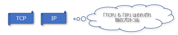TCP IP 違い