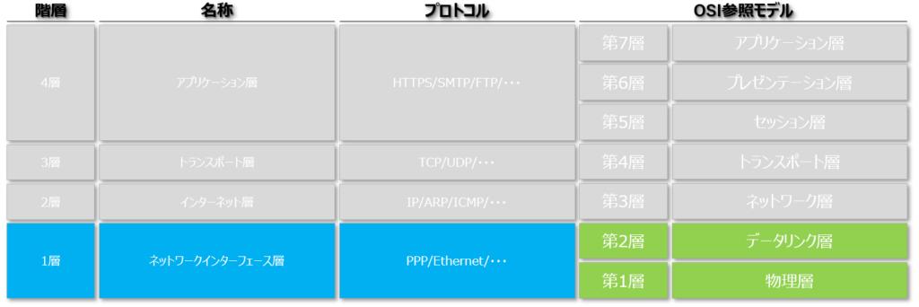 TCP/IP ネットワークインターフェース データリンク