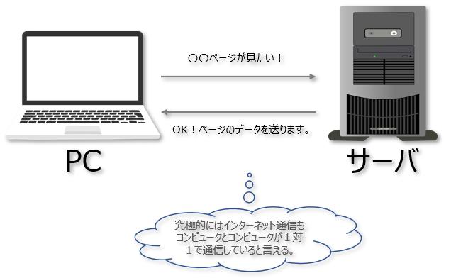 インターネットの仕組み,クライアントサーバシステム