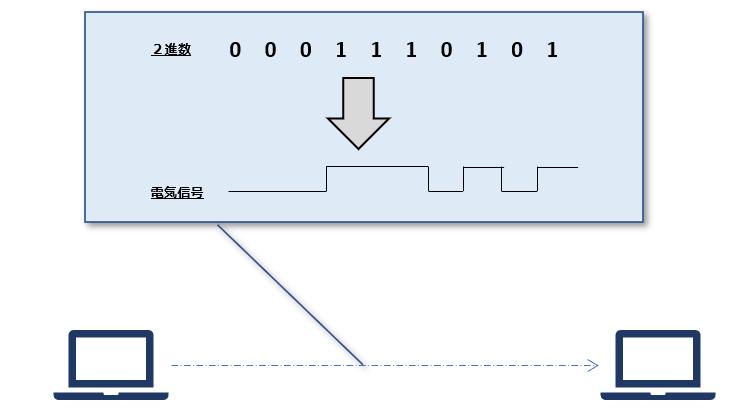 OSI参照モデル(第1層):物理層